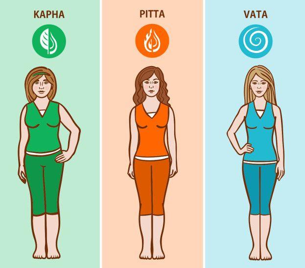 Ayurvedic Body Type Dosha 1