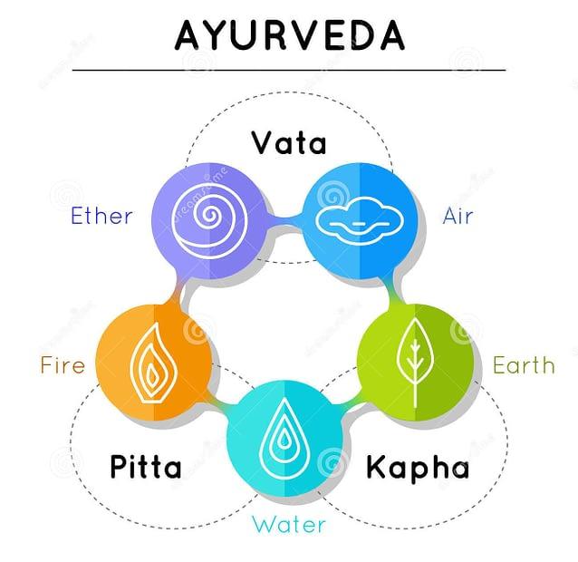 ayurveda vector illustration ayurveda elements vata pitta kapha doshas blue orange green colors ayurvedic body types 66509014 1